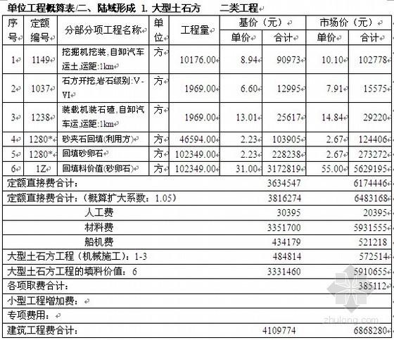 [重庆]工业园区码头工程初步设计概算书