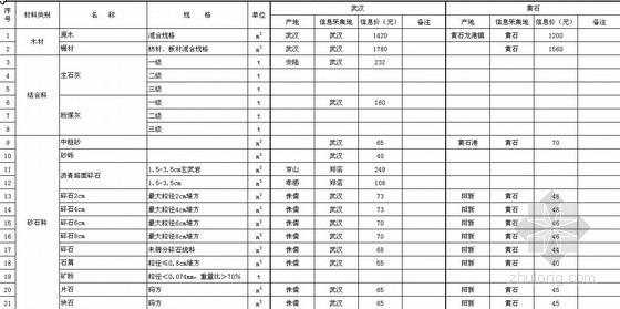 湖北省2010年10月交通工程主要材料价格信息