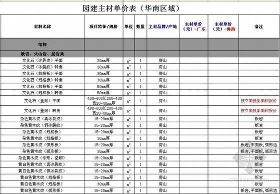 2014年华南地区园林建设工程部分材料单价(800余项)