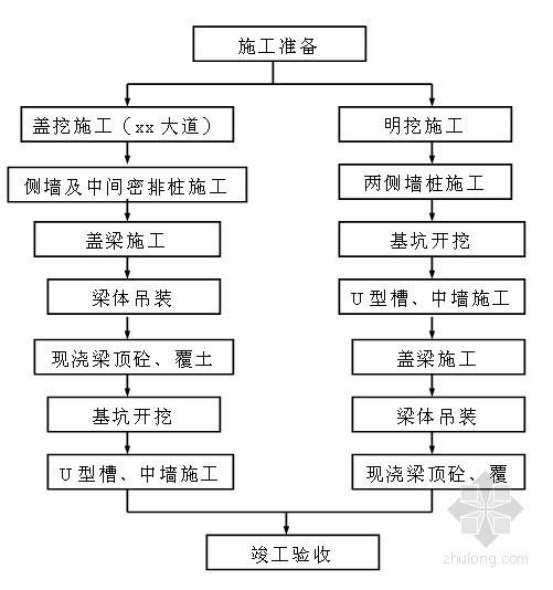 [四川]隧道工程施工组织设计(技术标)