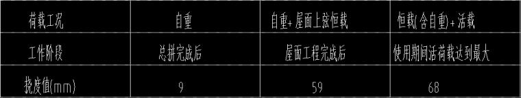 中学游泳馆屋面网架施工图(梯形网架周边变厚度)_2