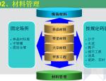 建筑装饰工程施工现场标准化管理(150页)