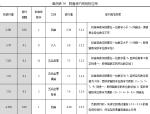 数值修约规则(含表格)