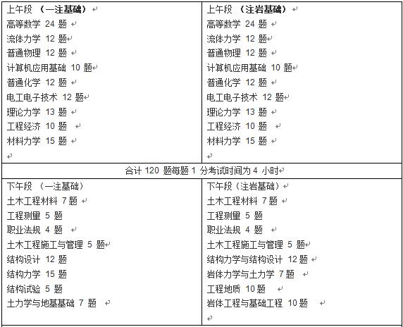 一注结构、岩土基础区别一览表_1