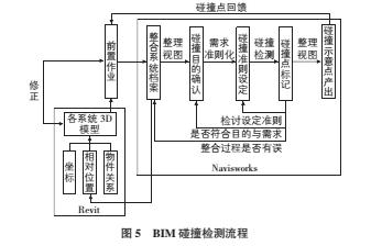 BIM技术在绿色建筑中的应用