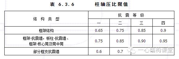 """结构整体性能控制""""7个比值""""规定与调整(PKPM结构分析计算后必"""
