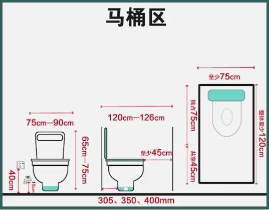 关于卫生间7张黄金尺寸图!水电定位到安装尺寸!一厘米都不差!