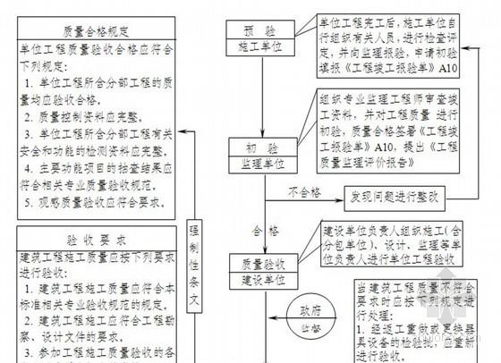 房建工程监理工作流程图(32个)