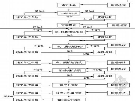 支架现浇箱梁监理实施细则(2014年编制)