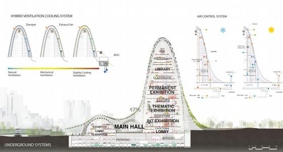 美术馆分析图