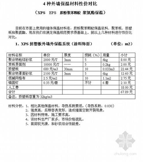 4种外墙保温材料性价对比(XPS EPS 胶粉聚苯颗粒 聚氨酯保温)
