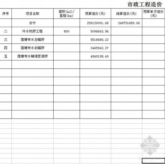 2008年广东某市政工程造价指标(立交桥工程)