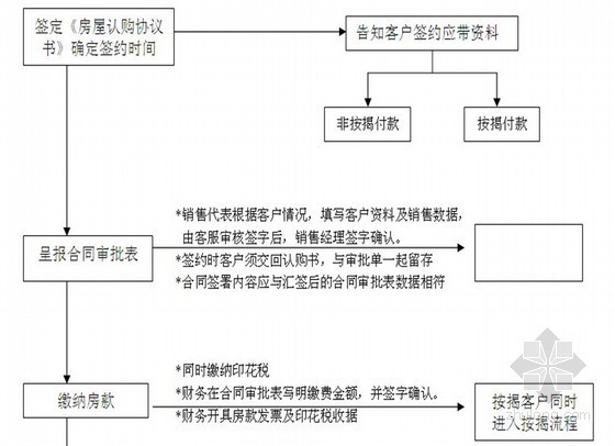 [知名地产]房地产公司销售管理制度(全套 共98页)