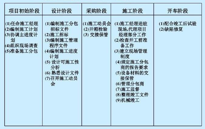 石油化工机电总承包办项目管理方案
