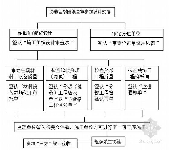 [辽宁]某综合住宅工程监理规划(质控详细)