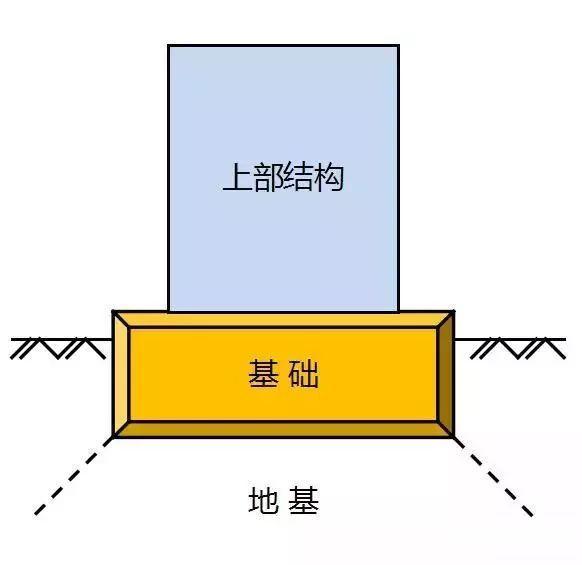 精品图文|10种人工地基处理方式