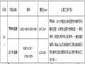 [安徽]桥梁专业化养护工程施工招标文件