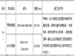 【安徽】桥梁专业化养护工程施工招标文件