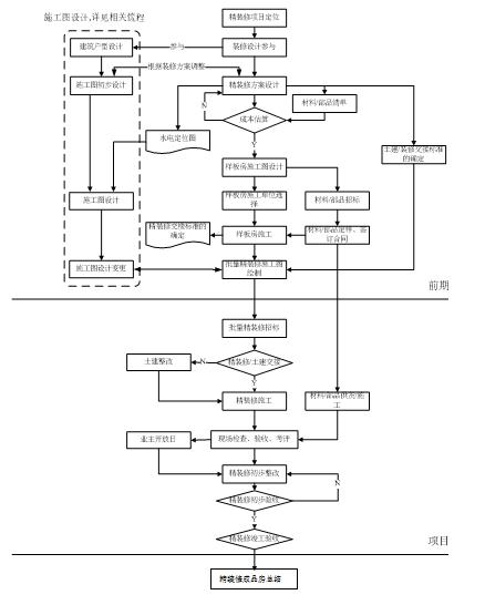 [全国]精装修设计管理流程及实施细则(共22页)