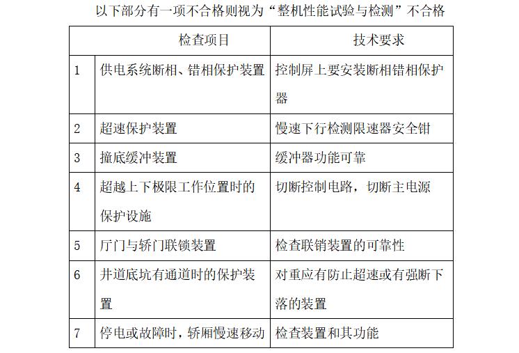 [电梯工程]成都绿地新里城电梯安装工程监理细则(共19页)