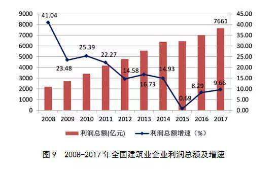 2017年建筑业发展统计分析_9