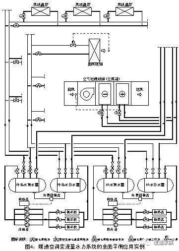 暖通空调水系统的平衡调节,要这样做才行!