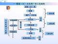 [华南师范大学]环境工程及给排水施工工艺(附图文)