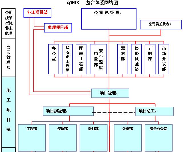 [湖南]新建110kV变电站项目管理实施规划(图文丰富)_10