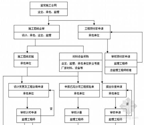 钢结构厂房工程监理全过程工作流程图(44个流程)