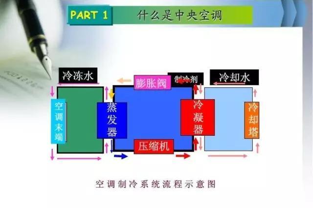 嘘!深圳建筑设计院内部暖通设计培训资料流出~