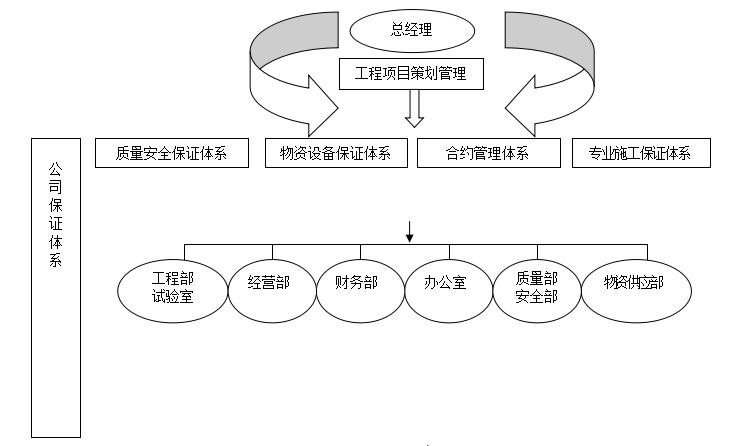 BC楼高层公寓施工组织设计(共132页)