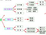 16G101钢筋计算步骤及方法