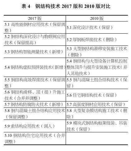 独家深度解读丨《建筑业10项新技术(2017版)》修订情况介绍_7