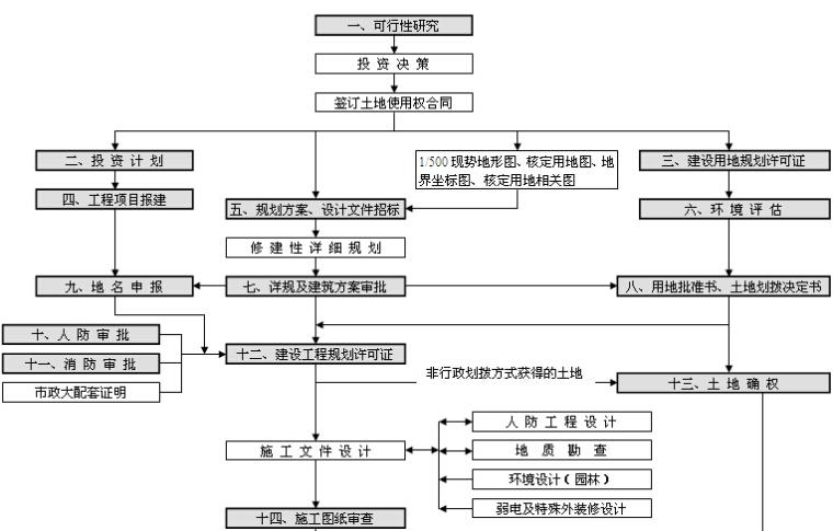 房地产项目开发前期手续及流程图(全套)