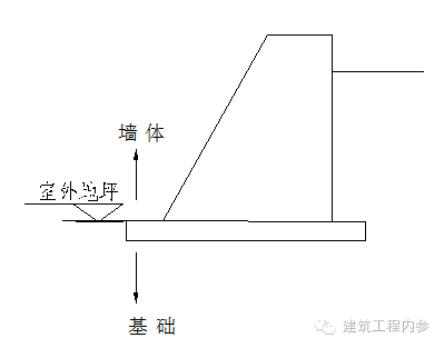 砌筑工程量计算规则_4