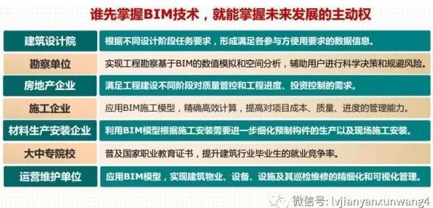 项目引进了BIM技术,工程造价管理怎么办……_4