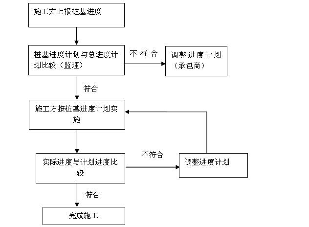 建筑工程监理规划及监理细则汇总(流程图)_4