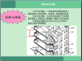 房地产户型设计解析及项目户型优劣分析(图文并茂)