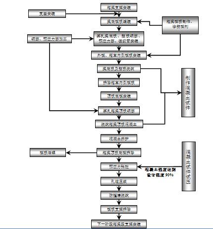 连续箱梁施工工艺流程图.jpg
