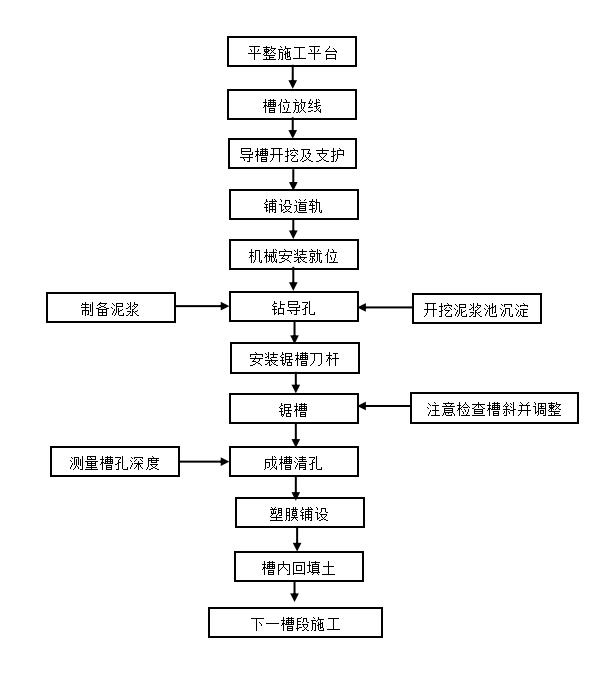 河道治理施工方案word版(共26页)_2