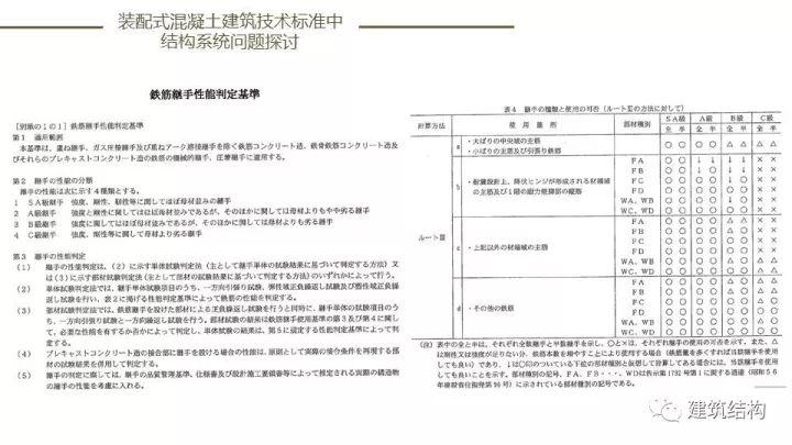装配式建筑发展情况及技术标准介绍_79