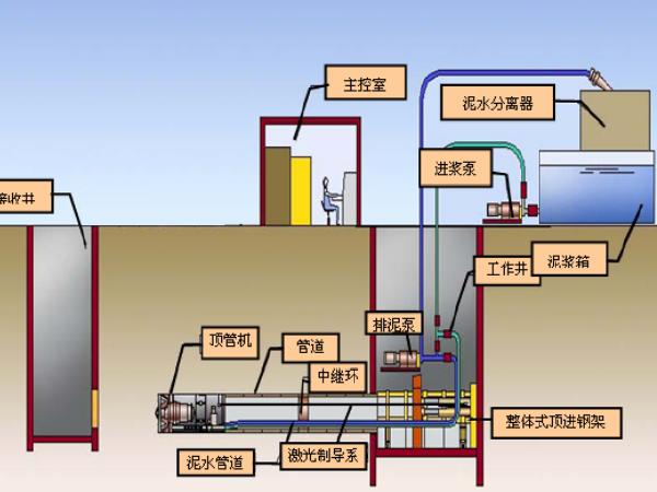 市政供水工程顶管施工方案PDF版(104页)