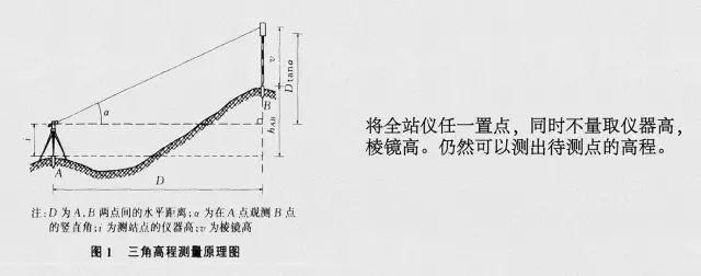 全站仪八大测量方法