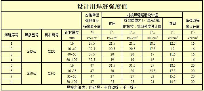 钢结构计算表格-H型钢梁连接节点计算_12