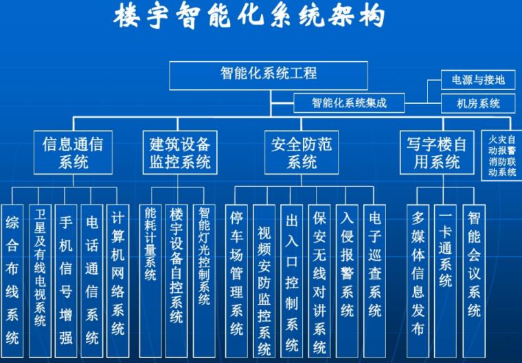 办公楼智能化系统设计方案.(样本)