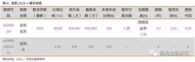 深度!中国房地产证券化的核心应用模式!(收藏!)_5