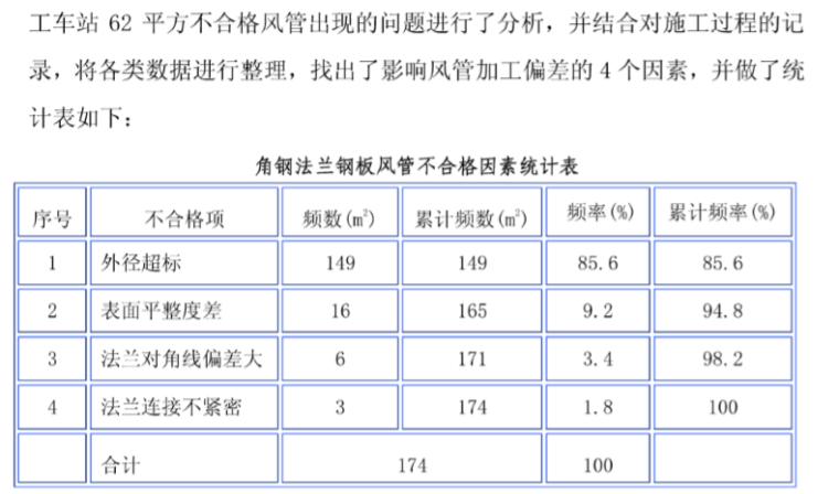 提高角钢法兰钢板风管制作合格率QC成果书_4