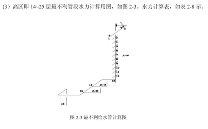 天津某局综合办公楼给排水设计(知名大学)_7