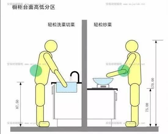什么样的厨房才符合中国人的烹饪方式?_4