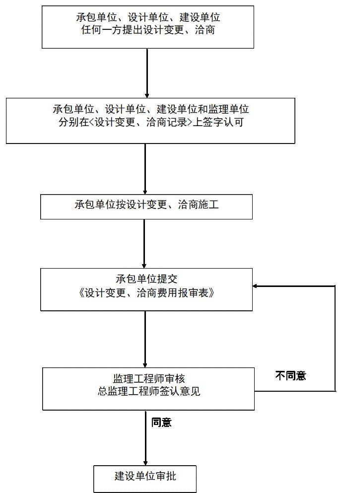 通风与空调安装工程施工质量监理实施细则参考手册_13